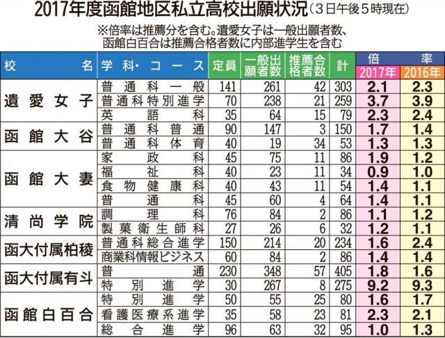 倍率 高校 静岡 2020 公立 2020年度静岡県公立高校倍率